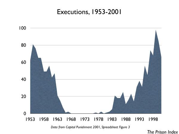 graph of executions 1953-2001