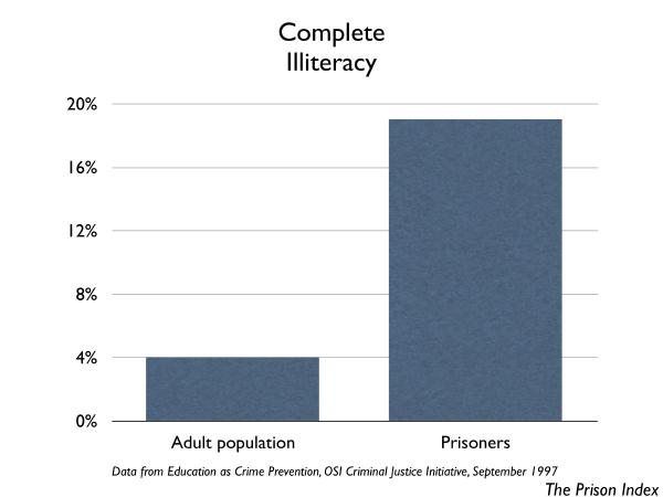 graph of complete illiteracy: Prisoners and general public