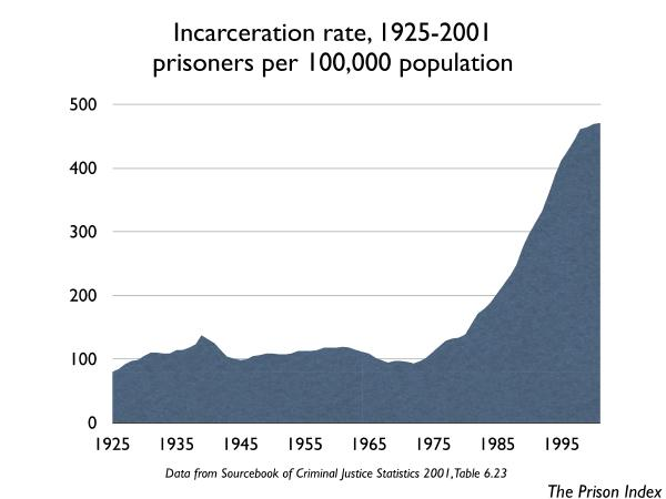 graph of Incarceration Rate, 1925-2001