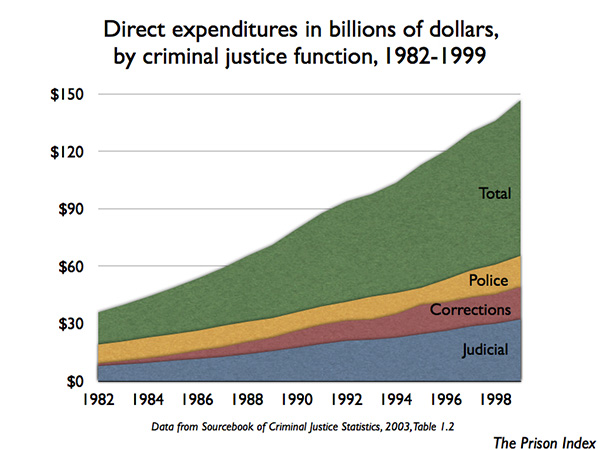 Graph of Criminal Justice Expenditures by government type 1982-1999