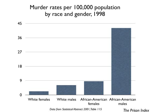 graph of murder rates by race and gender