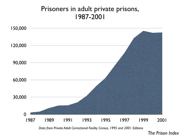 graph of prisoners in adult private prisons 1987-2001